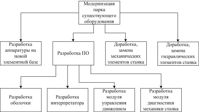 Модернизация станка с ЧПУ