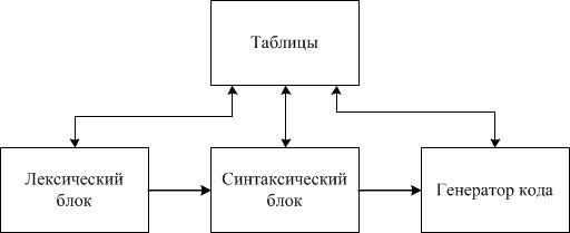 Модель типового интерпретатора