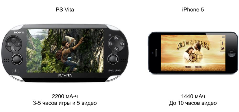 Аккумулятор PS Vita и iPhone 5