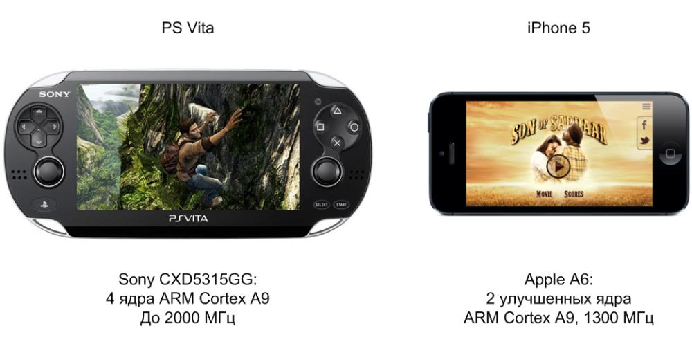 Процессор PS Vita и iPhone 5