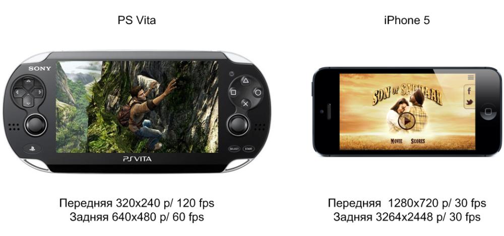 Передняя и задняя камеры PS Vita и iPhone 5