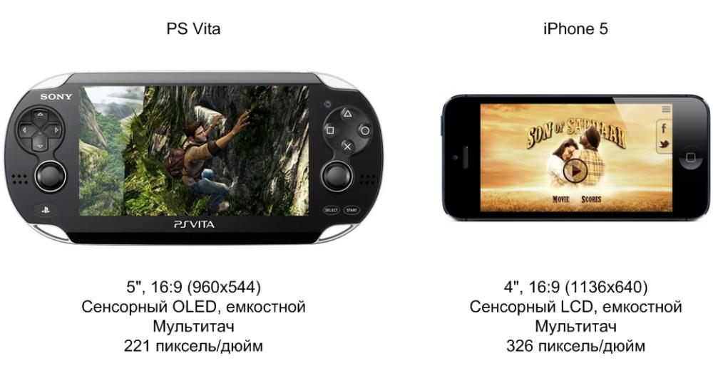 Сравнение экрана PS Vita и iPhone 5