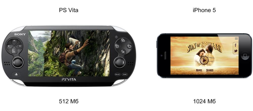 Оперативная память PS Vita и iPhone 5