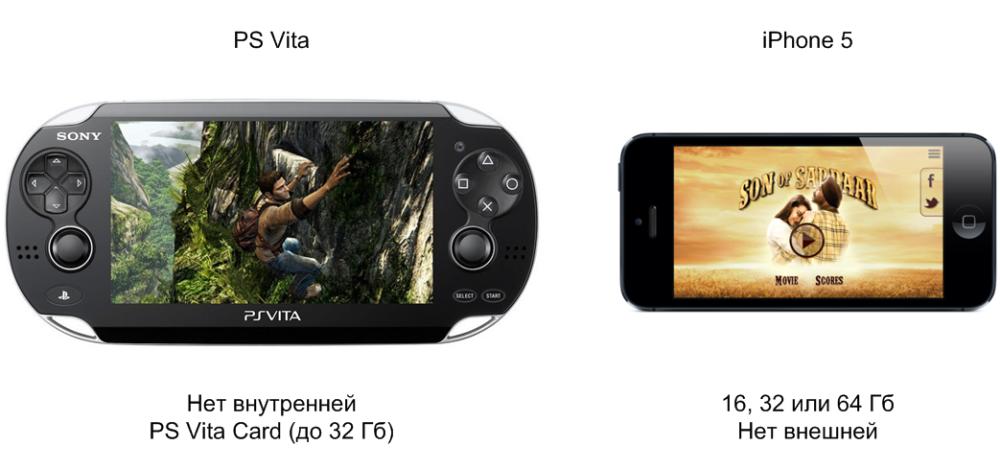 Встроенная память и карты PS Vita и iPhone 5